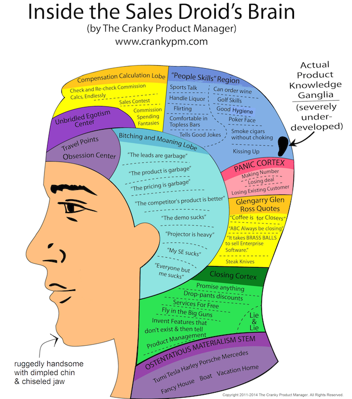 The Brain of a Sales Droid